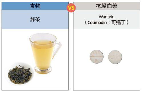 綠茶、青花菜、菠菜等食物含有維生素K,可能營養抗凝血藥物「可邁丁」的藥效。