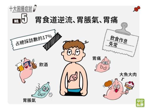 胃食道逆流 胃脹氣 胃痛