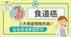 食道癌末期症狀有哪些?戒除5大風險因子遠離食道癌