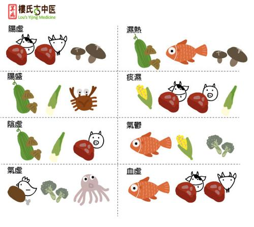 痰濕、溼熱、陰虛等各種體質適合吃的烤肉食材