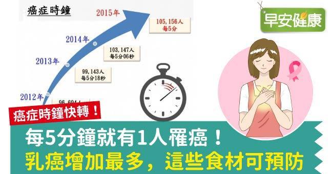 每5分鐘就有1人罹癌!乳癌增加最多,這些食材可預防