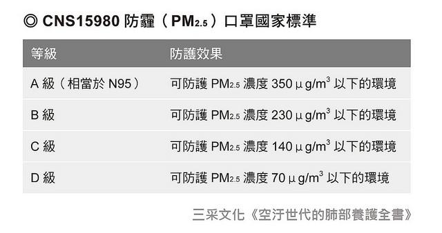 CNS15980防霾(PM2.5)口罩國家標準,依防護效果分為A、B、C、D四級