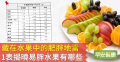 藏在水果中的肥胖地雷!1表揭曉易胖水果有哪些