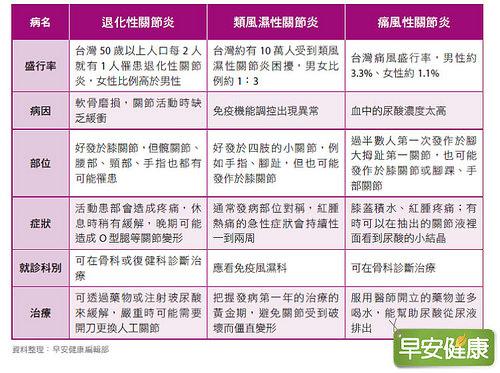 膝痛原因:退化性關節炎、類風溼性關節炎、痛風性關節炎比較