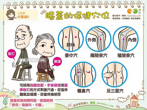 膝蓋痠痛的保健穴位