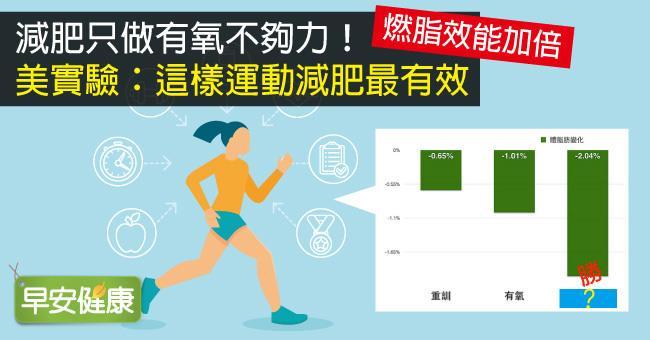 減肥只做有氧不夠力!美實驗:這樣運動減肥最有效