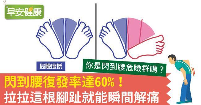 閃到腰復發率達60%!拉拉這根腳趾就能瞬間解痛