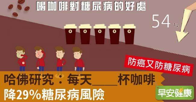 哈佛研究:每天__杯咖啡,降29%糖尿病風險
