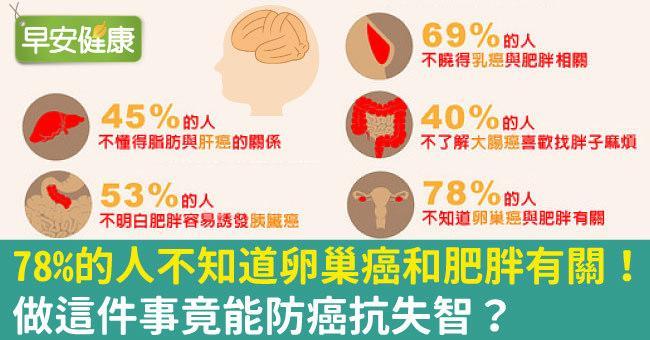 78%的人不知道卵巢癌和肥胖有關!做這件事竟能防癌抗失智?