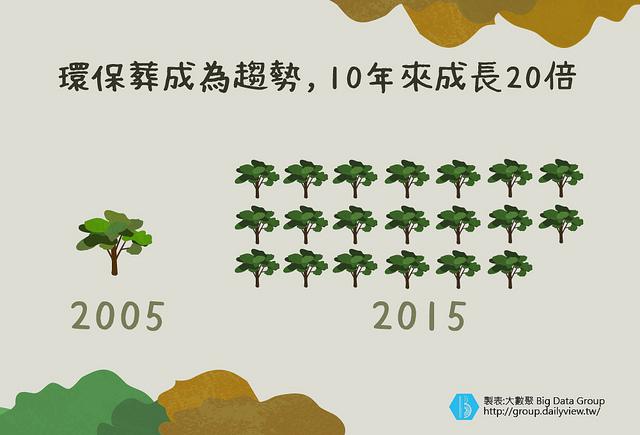 環保葬成為趨勢,10年來成長20倍