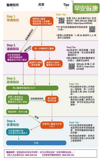 預立醫療流程圖