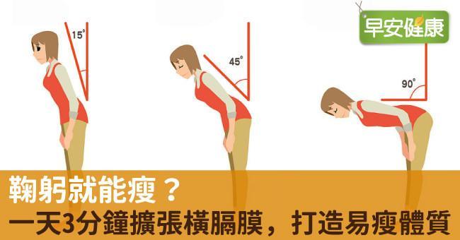 鞠躬就能瘦?一天3分鐘擴張橫膈膜,打造易瘦體質