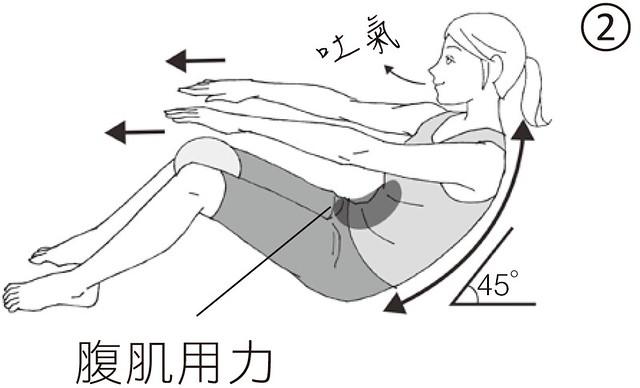 強化背肌的核心肌力