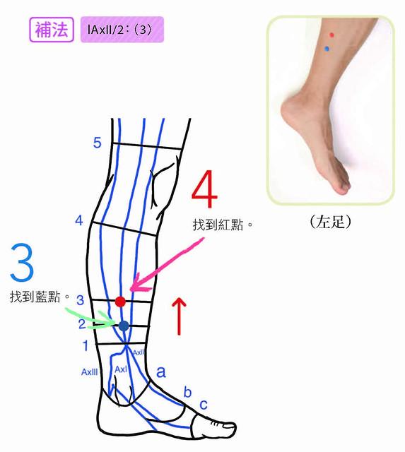右膝前痛補法