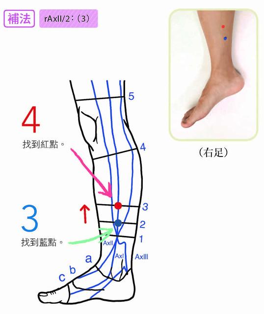 左膝前痛補法