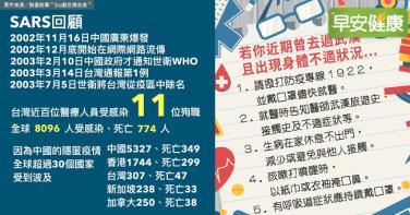 武漢肺炎大爆發!重症醫師列SARS死亡數字回顧:擔憂不是空穴來風