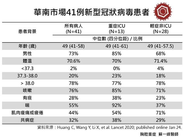 武漢肺炎 華南市場病例詳細資料