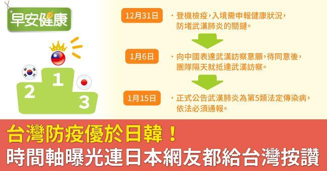 台灣防疫優於日韓!時間軸曝光連日本網友都給台灣按讚