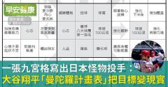 一張九宮格,寫出日本怪物投手:大谷翔平「曼陀羅計畫表」把目標變現實