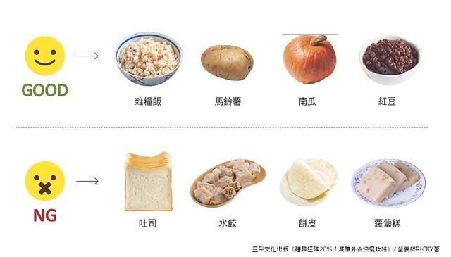 好的碳水化合物:雜糧飯、馬鈴薯、南瓜、紅豆等