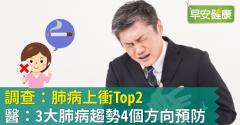 調查:肺病上衝Top2,醫:3大肺病趨勢4個方向預防