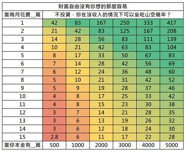 蔡志誠試算如果沒收入可以坐吃山空幾年