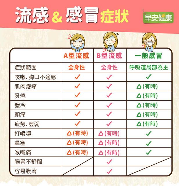 A型流感、B型流感症狀與一般感冒比較表