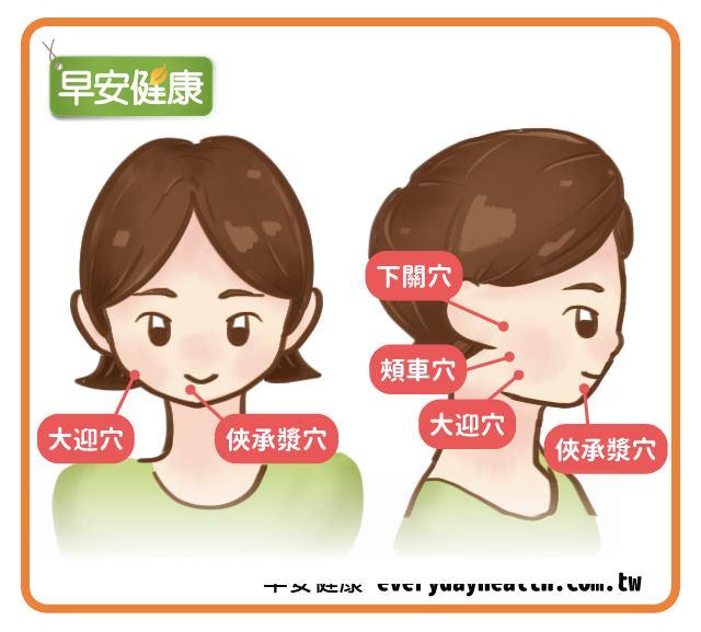 消除水腫、雙下巴的穴道