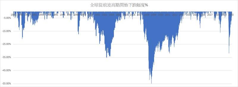 蔡至誠專欄示範全球從前波高點開始下跌幅度