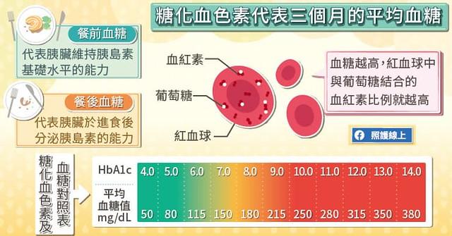 糖化血色素
