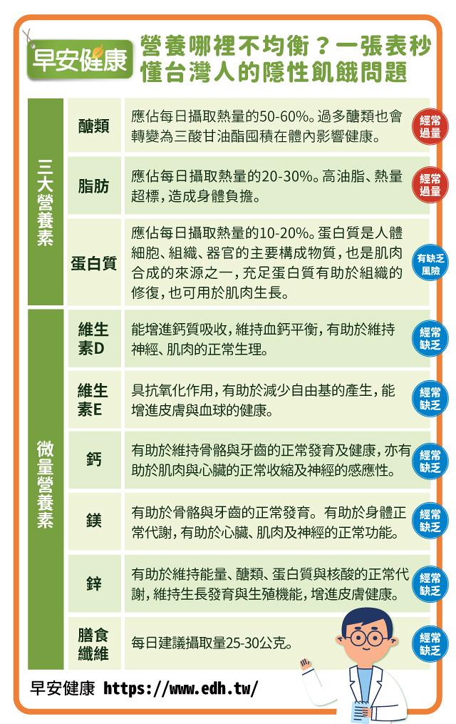 營養哪裡不均衡?一張表秒懂台灣人的隱性飢餓問題