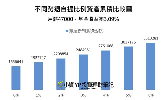勞退自提不同比例資產累積比較圖