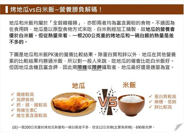 烤地瓜v.s.白米飯:營養勝負解碼。
