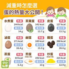 一小顆蛋就有大營養,蛋減肥該怎麼吃?蛋料理熱量表讓你快速對照