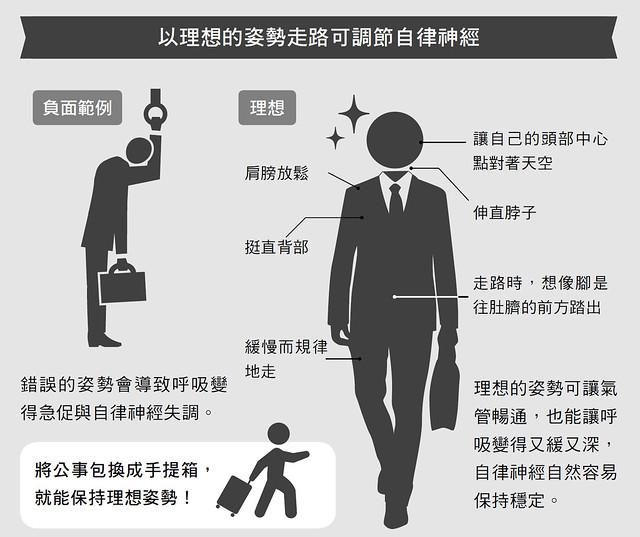 以理想的姿勢走路可調節自律神經