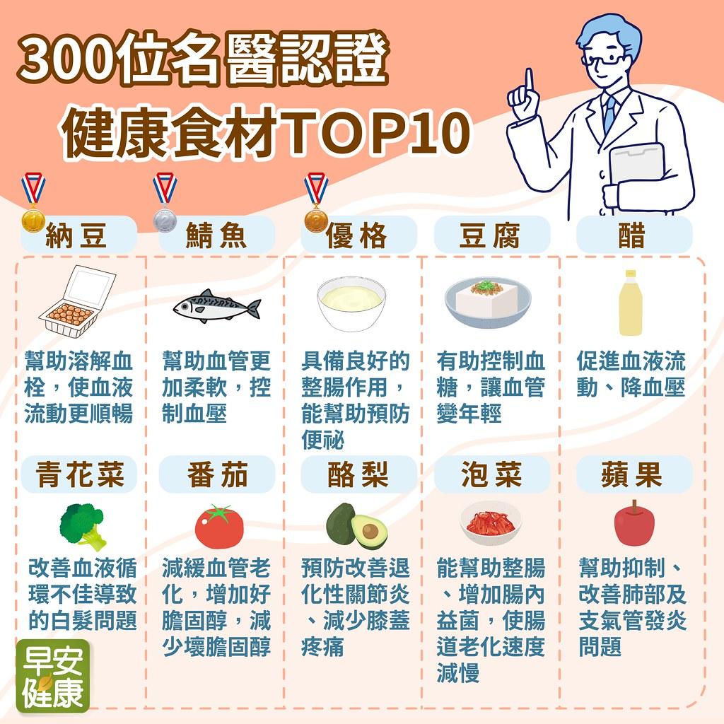 300位名醫公認最健康食材TOP10:第一...